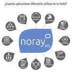 Noray Htl